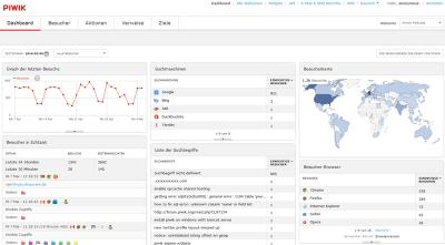 MIntSe Webdesign Ausstattung - Statistiken